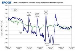 EPCOR graph on water usage